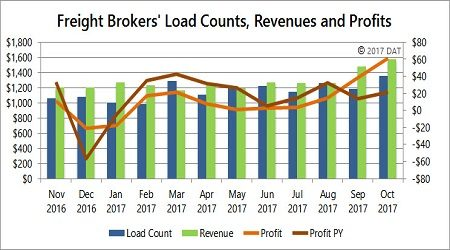 Freight Broker Profits